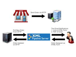 XML Pipeline Server